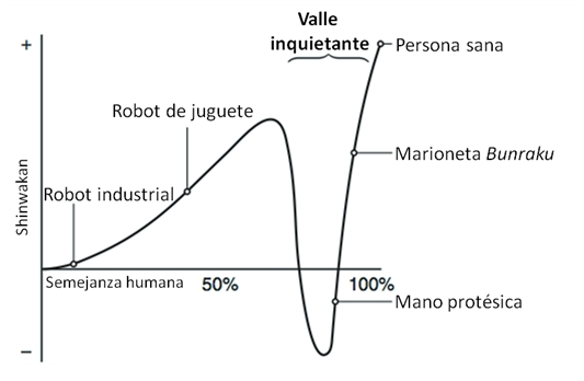 Representació gràfica de la «vall inquietant» per Masahiro Mori, que relaciona empatia (shinwakan) amb semblança humana.