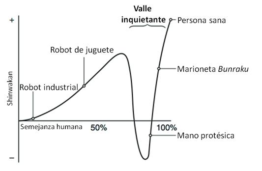 Representación gráfica del «valle inquietante» por Masahiro Mori, que relaciona empatía (shinwakan) con semejanza humana. Gráfico traducido por José Valenzuela.