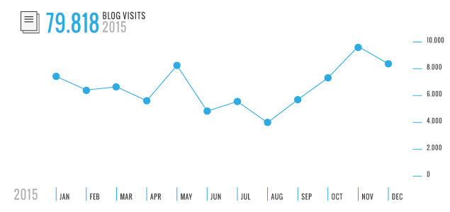 CCCB Lab blog visits during 2015.