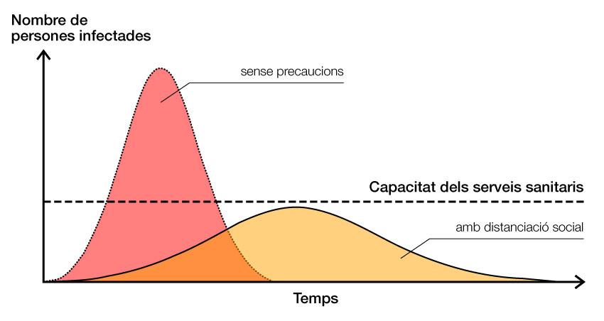 Capacitat dels serveis sanitaris davant la COVID-19