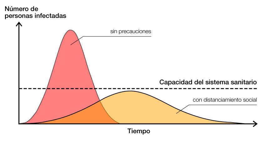 Capacidad del sistema sanitario frente a la COVID-19