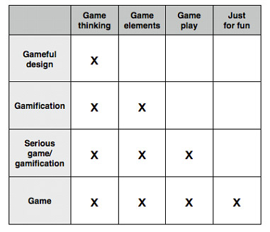 When users are placed at the centre of an activity, gamification, 'serious game' and game end up merging into a single concept. And many gamifications end up being shifted to the category of gameful design.