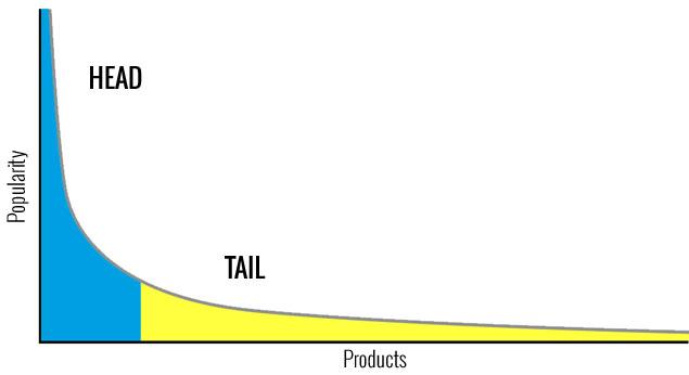 Long tail graph.