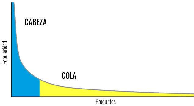 Gráfico que representa la larga cola.