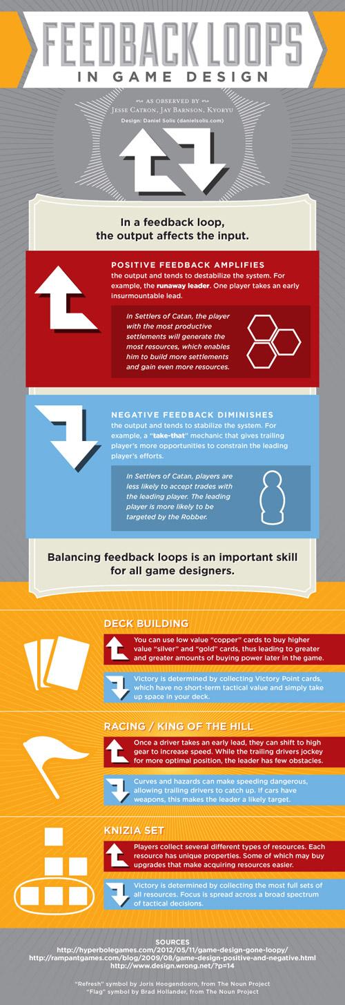 Daniel Solis ha creat aquesta infografia per mostrar els dos tipus de retroalimentació.