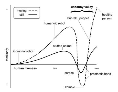 "Graph of Masahiro Mori's ""uncanny valley"", showing a relationship between empathy (shinwakan) and human likeness."